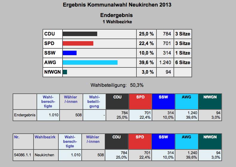 Gemeindewahl2013-06-02 um 13.08.51